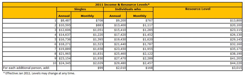 Medicaid Income Levels 2011